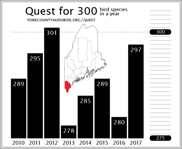 From 2010 to 2017, birders collectively recorded 300 or more species in only one year.